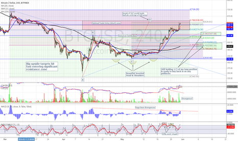 BTCUSD: 4 hr BTC - Fast approaching targets/resistance (1 of 2)