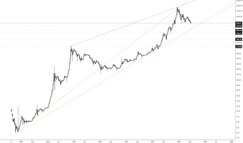 BTCUSD: Bitcoin - Some log shit.