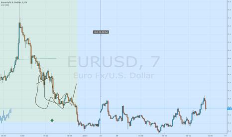 EURUSD: Wykres testowy 2