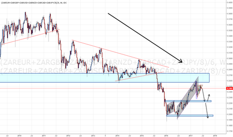 (ZAREUR+ZARGBP+ZARUSD+ZARNZD+ZARCAD+ZARJPY/8)/6: South African Rand at risk of resuming its downtrend. #ZAR