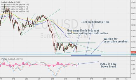 EURUSD: Idea for long time trading
