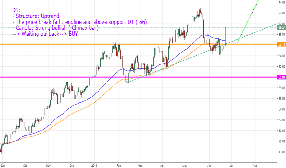 Usoil Charts And Quotes Tradingview United Kingdom