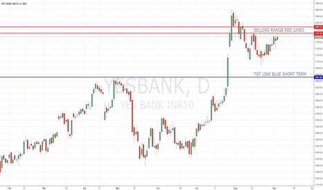 YESBANK: YESBANK SEEMS NEARING RESISTANCE ZONE