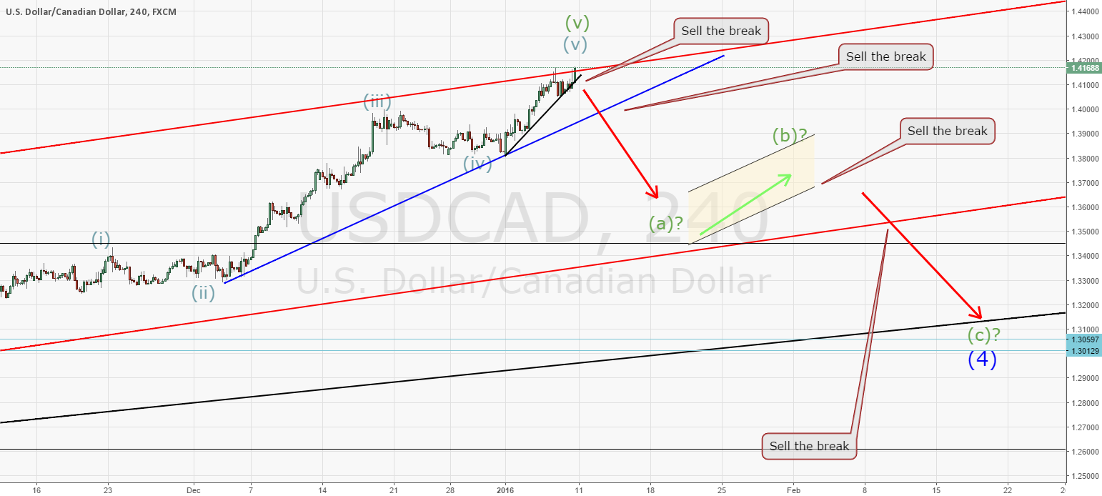 USDCAD, no break yet but plan still intact