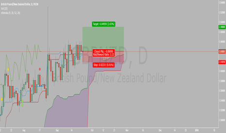 GBPNZD: Long opportunity