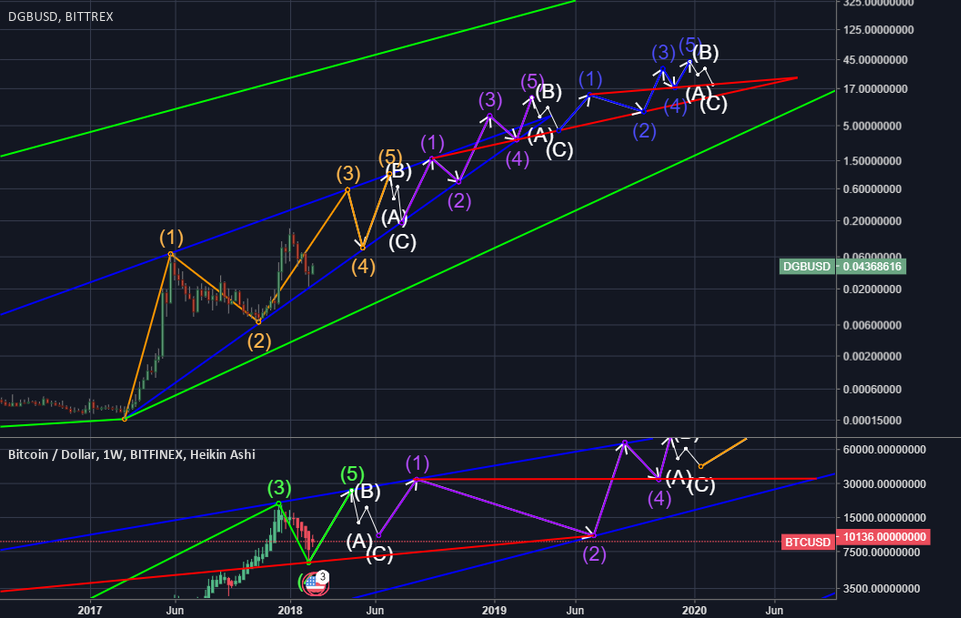 DGB USD Log Chart Projection Into the Year 2020
