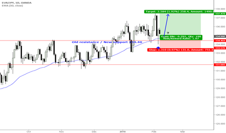 EURJPY: EURJPY - are bulls ready to continue their track from 134.4?