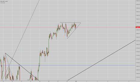 XU100: Yükselen üçgen