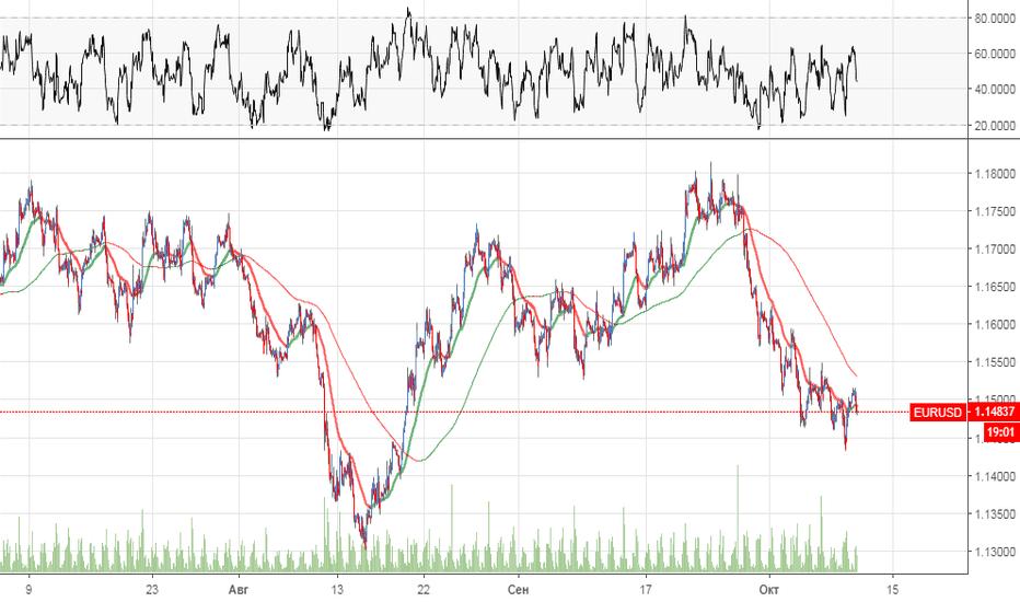 EURUSD: ОБЪЕМНЫЙ АНАЛИЗ EUR/USD