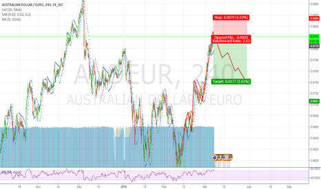 AUDEUR: Aud-Eur Correction?