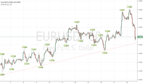 EURUSD: Fade the bounce!