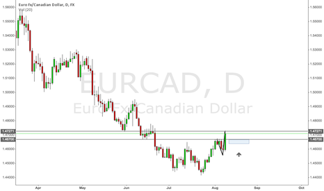 EURCAD: EURCAD Long (Daily)