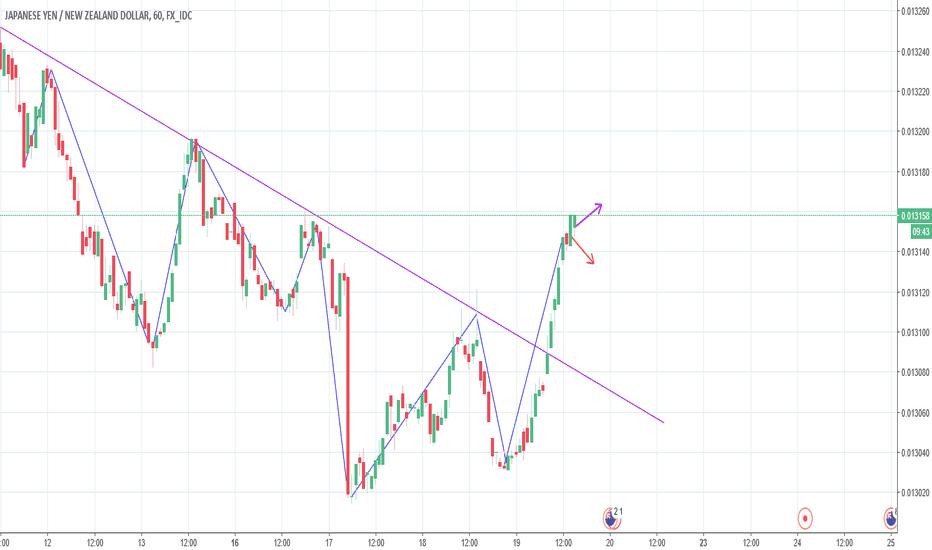 JPYNZD: Possibile inversione di trend?