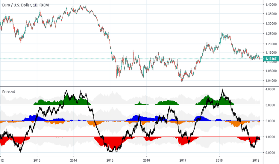 EURUSD: No Real  momentum for an uptrend