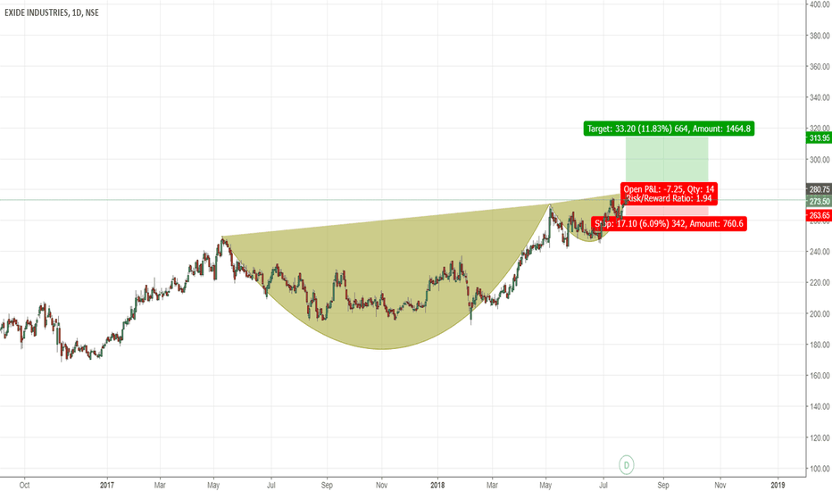 EXIDEIND: Cup & Handle Formation