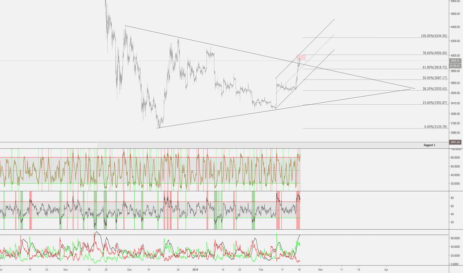 BTCUSD: Feb 19th - Bitcoin Daily Market Update + Divergence
