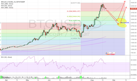 BTCUSD: RETRACEMENT FOR BITCOINS