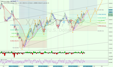 XAUUSD: XAUUSD 4H - Elliott waves analysis