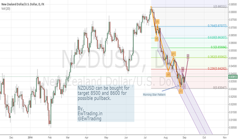 NZDUSD: Nzd-Usd Position Strategy