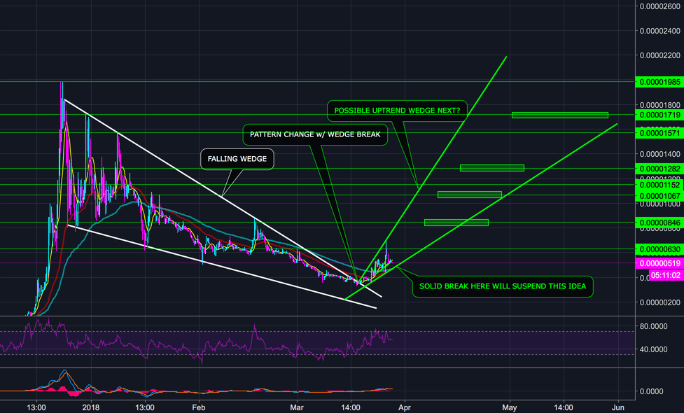 VERGE (XVG) NEW CHART PATTERN WOULD 470% - 770% MOON - (L)