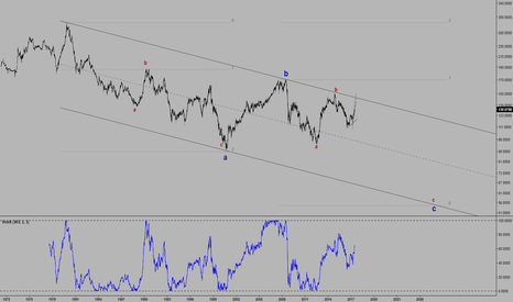 EURJPY: EURJPY weekly chart