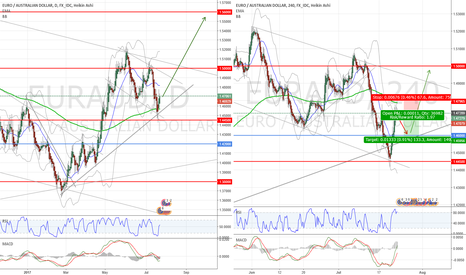 EURAUD: EURAUS SHORT for a couple of days