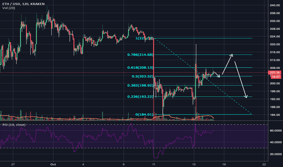 ETHUSD: possible eth oct 16-20