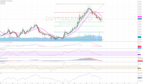 DXY*XAUUSD: Gold correction Finished?