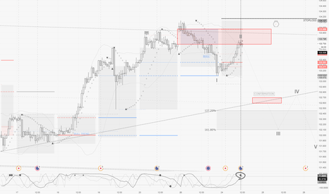 EURJPY: EURJPY / H1 : bear reversal about to happen
