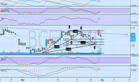 BCEI: BCEI missing out on oil rally Bearish Setup 4hr