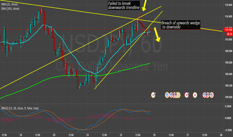 USDJPY: USDJPY Headed back down?