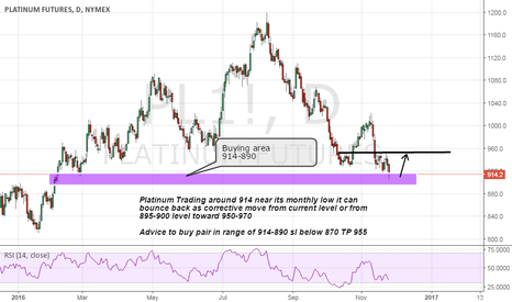 PL1!: Buy platinum on Strong support