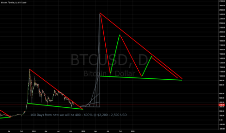 BTCUSD: Bitcoin BTC Long Term Bull Prediction