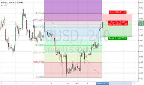XAGUSD: silver short bat