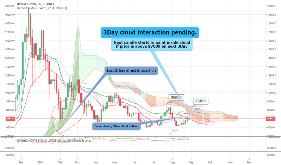 BTCUSD: 3Day interaction, First time since March 5th - Heffae Clouds