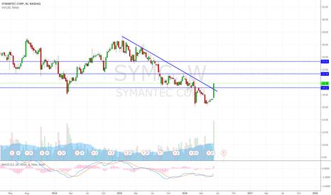 SYMC: Breaking multiyear downtrend line
