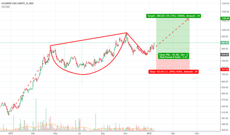 GUJGASLTD: GUJGAS on Cup and Handle Pattern