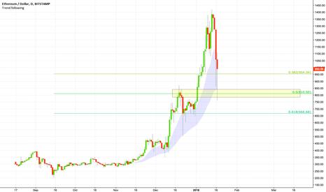 ETHUSD: $ETHUSD found support at $800 - Fibonacci 50% level