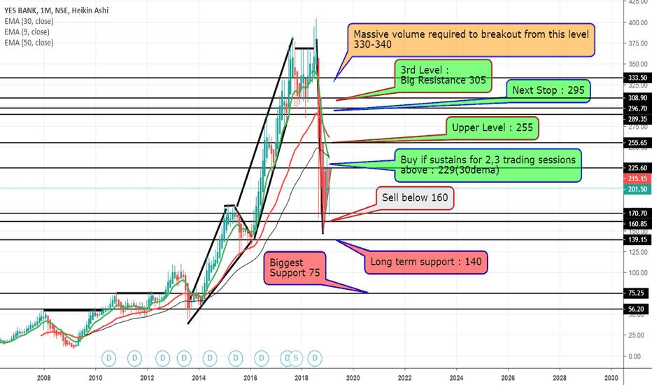 YESBANK: YES BANK NSE : YESBANK : Monthly Analysis : Long | Short | Level