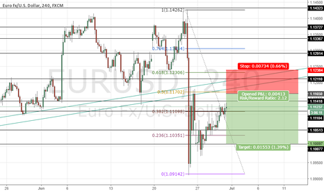 EURUSD: EURUSD near SHORT zone