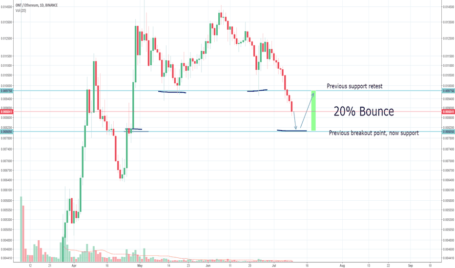 ONTETH: ONT Contrarian Setup 20%