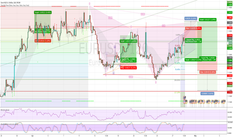 EURUSD: EURUSD Bearish Cypher
