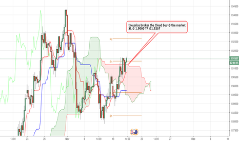 GBPNZD: buy @ the Market