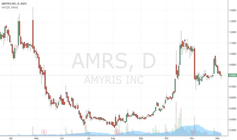 AMRS: Buy at 0.8$ TP 0.84$
