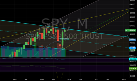 SPY: Short SPY of the Blue Trend line if Monthly Doji Materializes