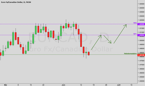 EURCAD: Analyse Forex – EUR/CAD