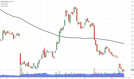 TDW: $TDW I'm calling it a BUY right here, right now