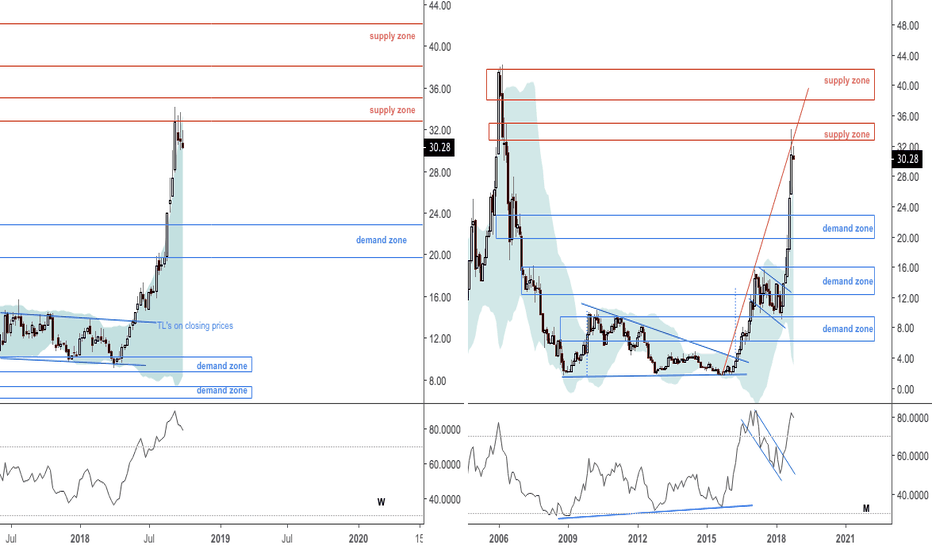 AMD: UPD3: Extended and multiple rejections at resistance from 2006