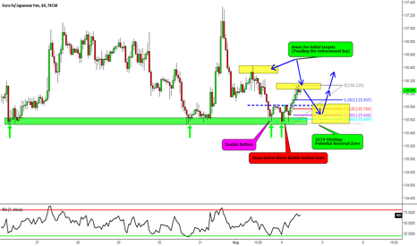 EURJPY: EURJPY: Potential  2618 Trade with (How to video in description)
