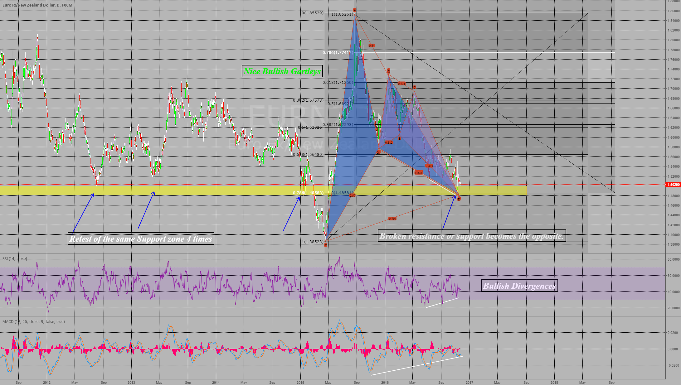 Strong Support, Divergence, Gartley Trade!